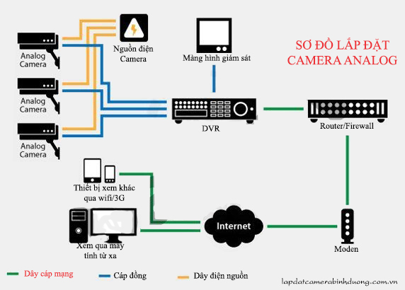 so_do_lap_dat_camera_quan_sat_analog