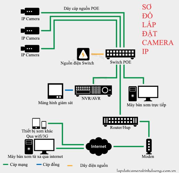 so_do_lap_dat_camera_quan_sat_ip